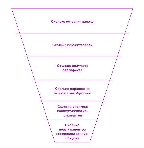 Обучающий маркетинг: зачем учить клиентов?
