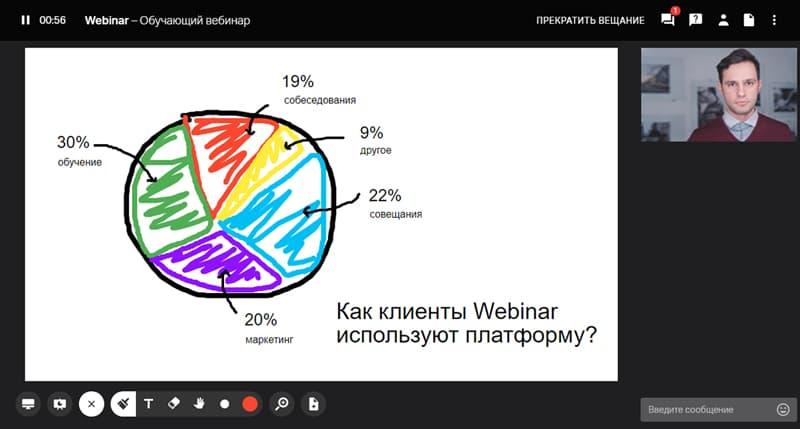 Инструменты для рисования на платформе Webinar