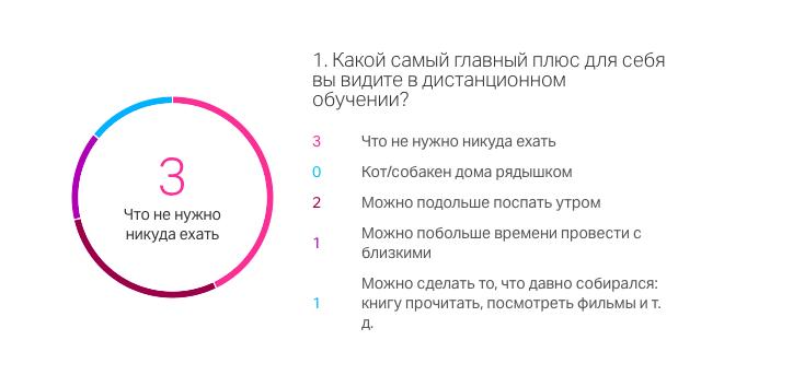 Опрос на Webinar.ru