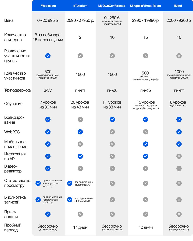 Сравнение вебинарных платформ