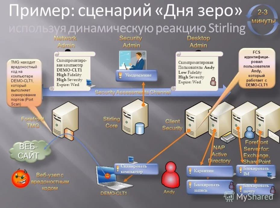 design_presentation
